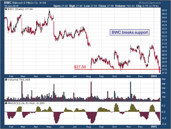 1-year chart of Babcock (NYSE: BWC)