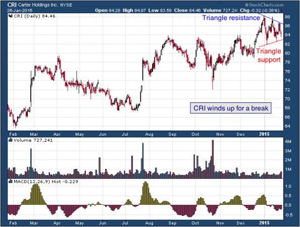 1-year chart of Carter (NYSE: CRI)