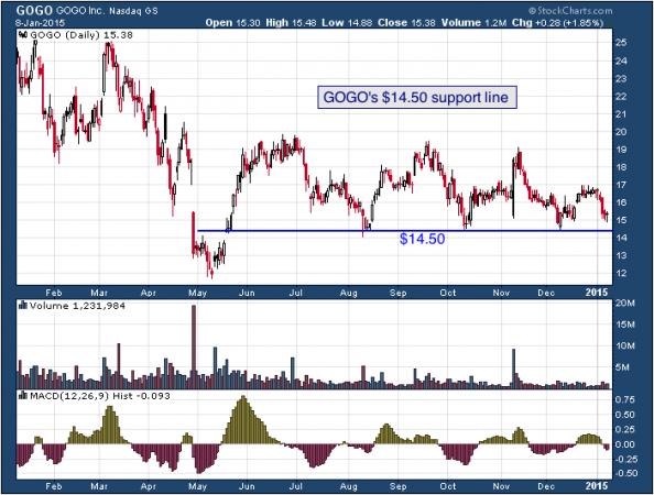 1-year chart of GoGo (Nasdaq: GOGO)