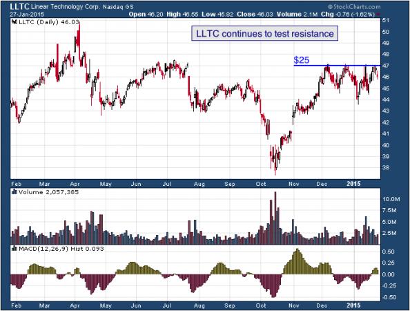 1-year chart of Linear (Nasdaq: LLTC)