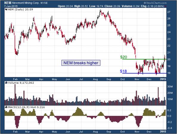1-year chart of Newmont (NYSE: NEM)