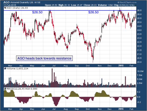 1-year chart of Assured (NYSE: AGO)