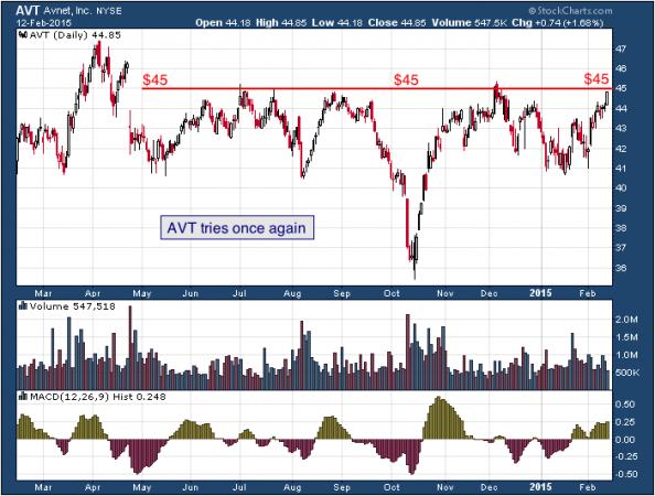 1-year chart of Avnet (NYSE: AVT)