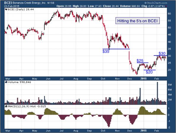 1-year chart of Bonanza (NYSE: BCEI)