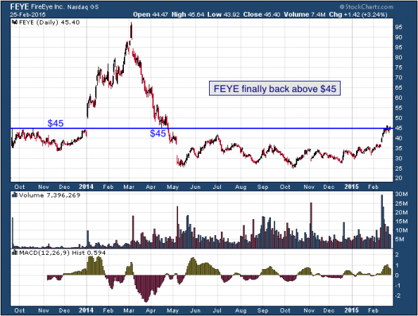 1-year chart of FireEye (Nasdaq: FEYE)