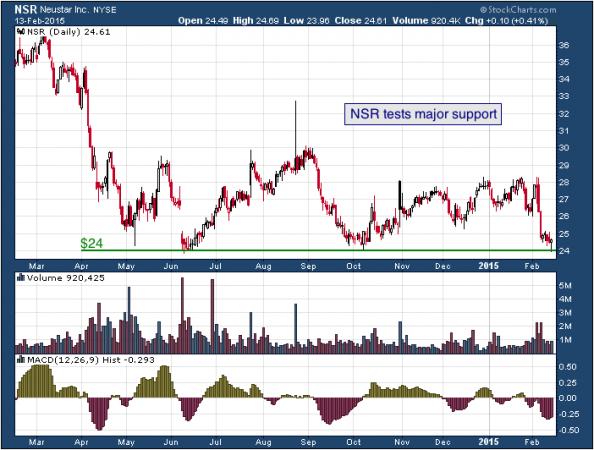 1-year chart of Neustar (NYSE: NSR)