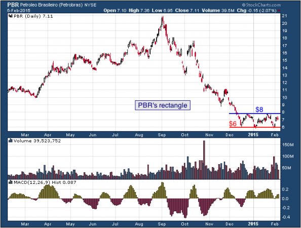 1-year chart of Petróleo (NYSE: PBR)