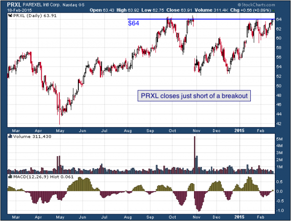 1-year chart of PAREXEL (Nasdaq: PRXL)