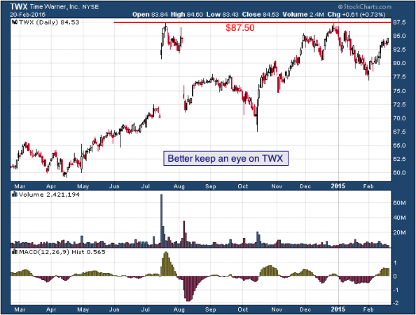 1-year chart of Warner (NYSE: TWX)