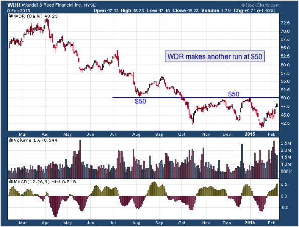 1-year chart of Waddell (NYSE: WDR)