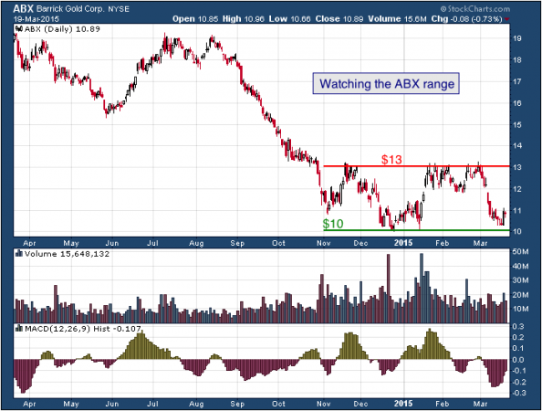 1-year chart of Barrick (NYSE: ABX)