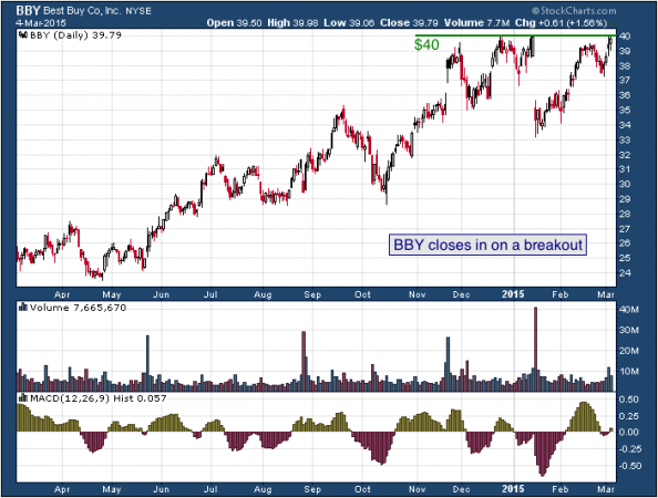 1-year chart of Best Buy (NYSE: BBY)