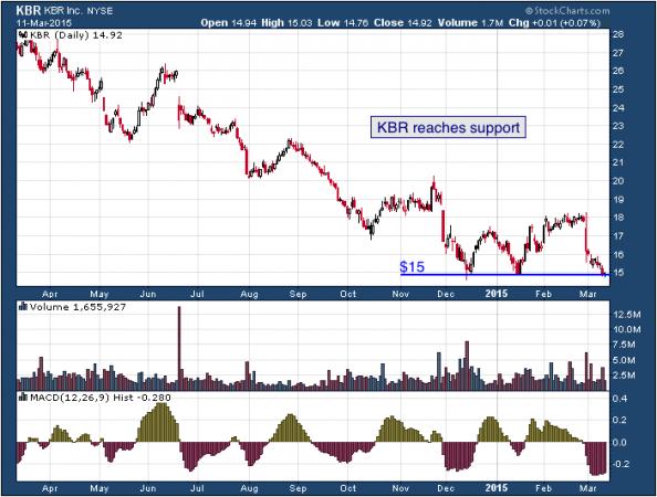 1-year chart of KBR (NYSE: KBR)