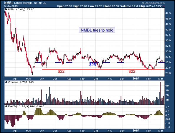 1-year chart of Nimble (NYSE: NMBL)