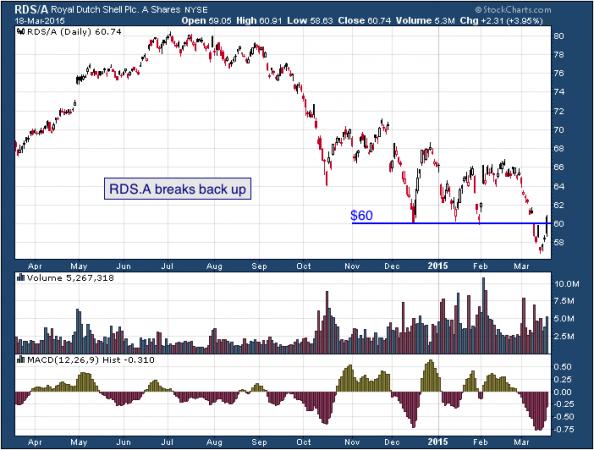 1-year chart of Royal (NYSE: RDS/A)