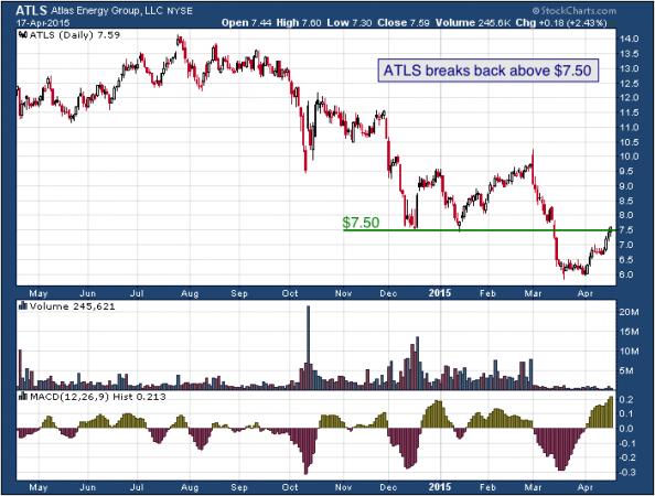 1-year chart of Royal (NYSE: ATLS)