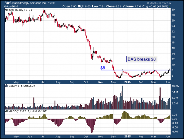1-year chart of Basic (NYSE: BAS)