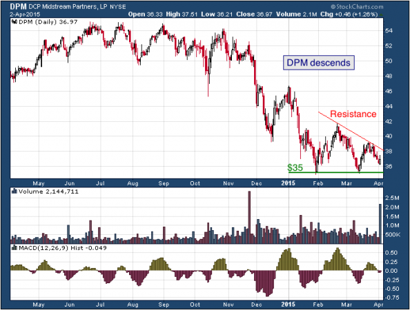 1-year chart of DCP (NYSE: DPM)