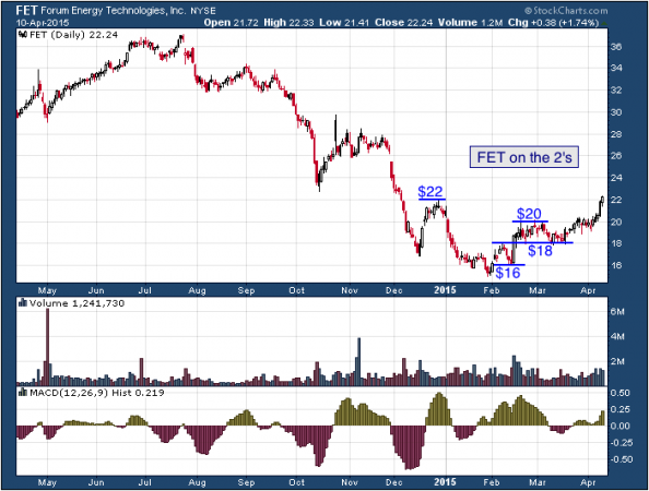 1-year chart of Forum (NYSE: FET)