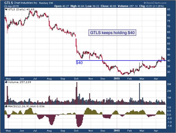 1-year chart of Chart (NASDAQ: GTLS)