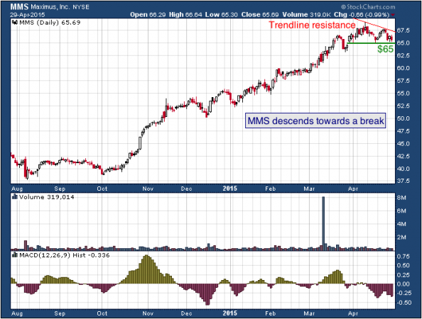 1-year chart of Maximus (NYSE: MMS)