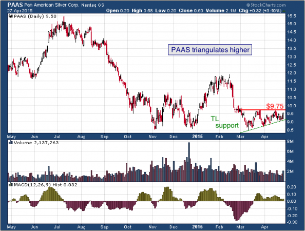 1-year chart of Pan (NASDAQ: PAAS)