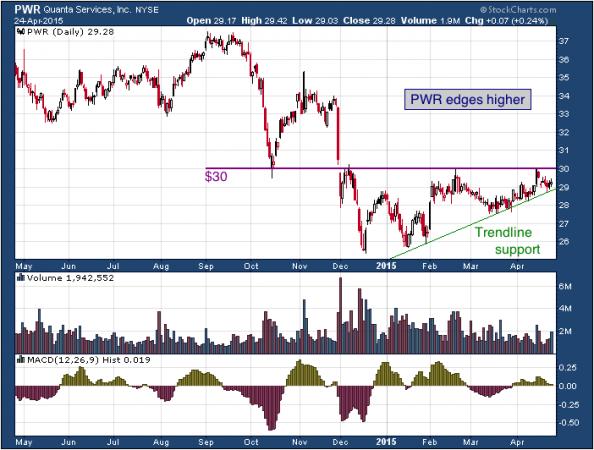 1-year chart of Quanta (NYSE: PWR)