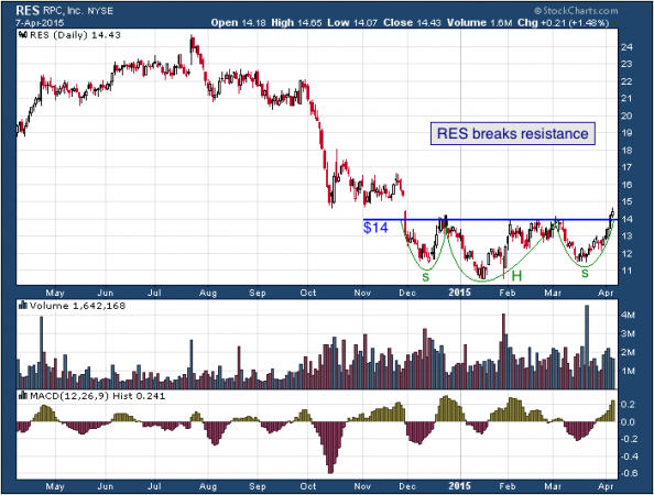 1-year chart of RPC (NYSE: RES)