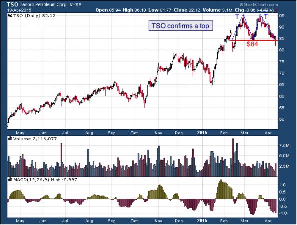 1-year chart of Tesoro (NYSE: TSO)