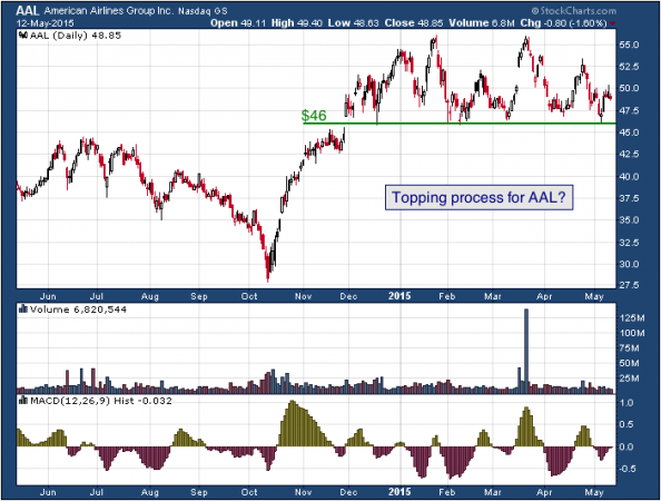 1-year chart of American (NASDAQ: AAL)