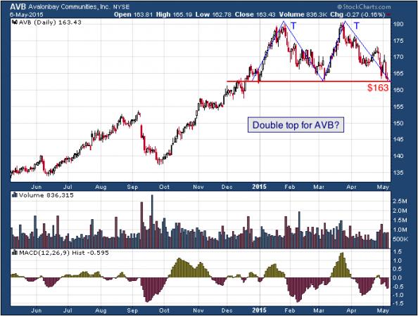 1-year chart of Avalonbay (NYSE: AVB)