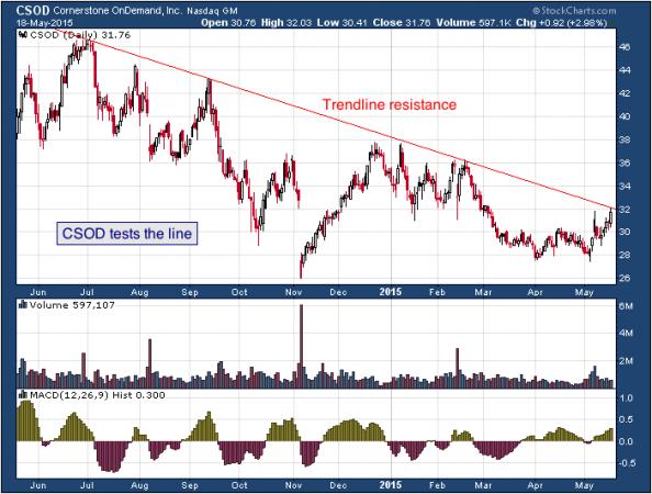 1-year chart of Cornerstone (NASDAQ: CSOD)