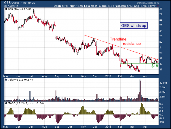 1-year chart of Guess (NYSE: GES)