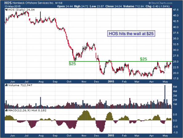 1-year chart of Hornbeck (NYSE: HOS)