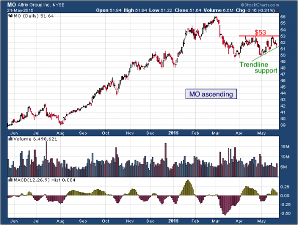 1-year chart of Altria (NYSE: MO)
