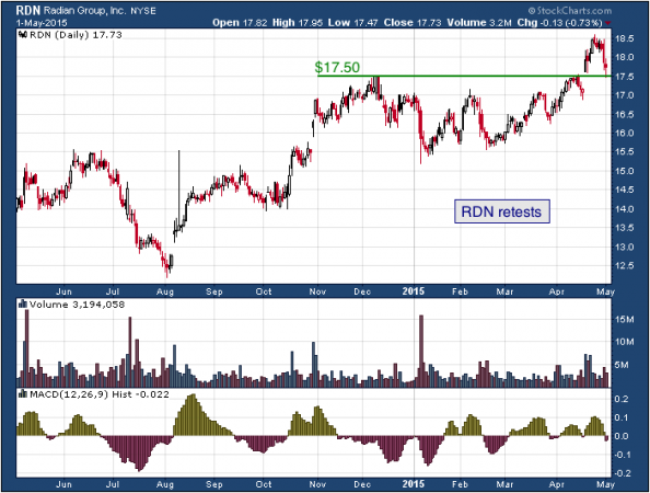 1-year chart of Radian (NYSE: RDN)