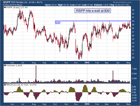 1-year chart of RSP (NYSE: RSPP)