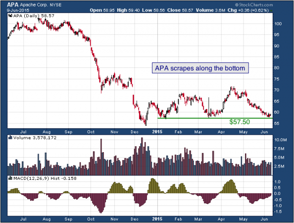 1-year chart of Apache (NYSE: APA)