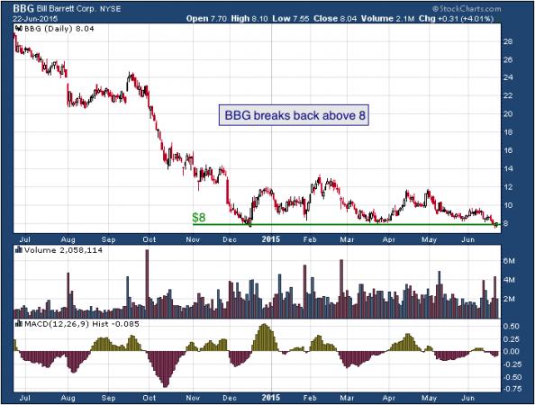 1-year chart of Barrett (NYSE: BBG)