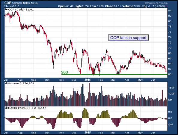 1-year chart of Conoco (NYSE: COP)