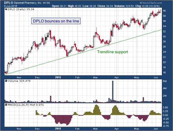 1-year chart of Diplomat (NYSE: DPLO)