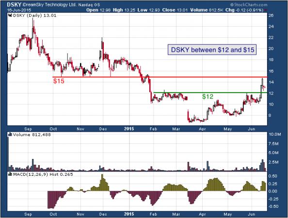 1-year chart of iDreamSky (NASDAQ: DSKY)