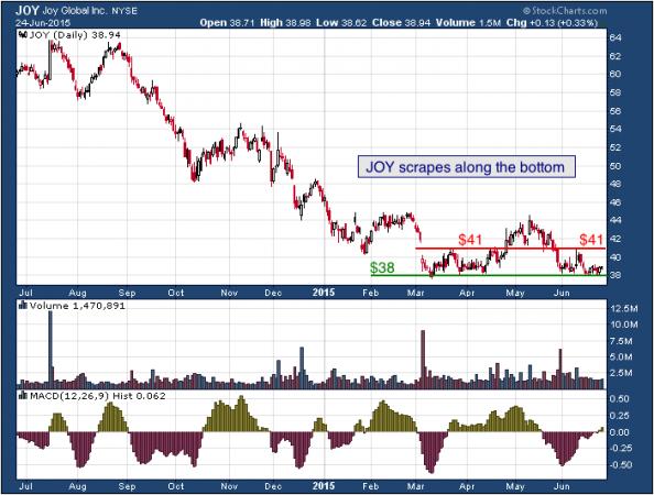 1-year chart of Joy (NYSE: JOY)
