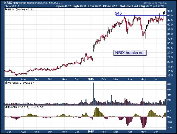1-year chart of Neurocrine (NASDAQ: NBIX)