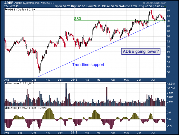 1-year chart of Adobe (NASDAQ: ADBE)