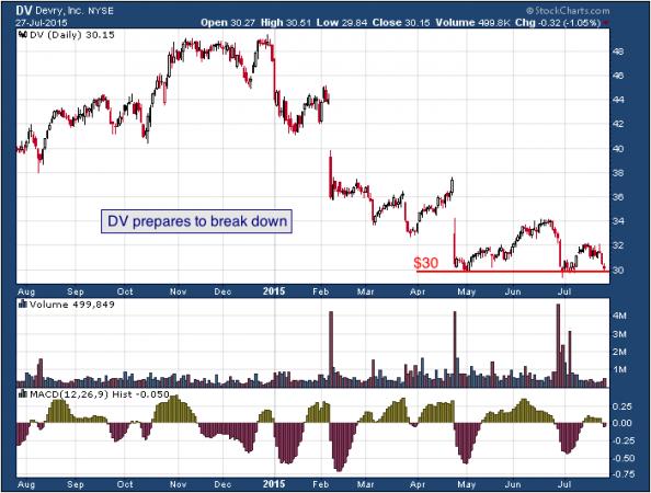 1-year chart of DeVry (NYSE: DV)