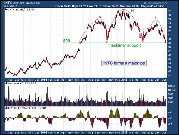 2-year chart of Intel (Nasdaq: INTC)