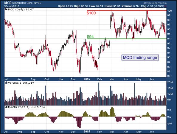 1-year chart of McDonald's (NYSE: MCD)