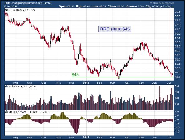 1-year chart of Range (NYSE: RRC)