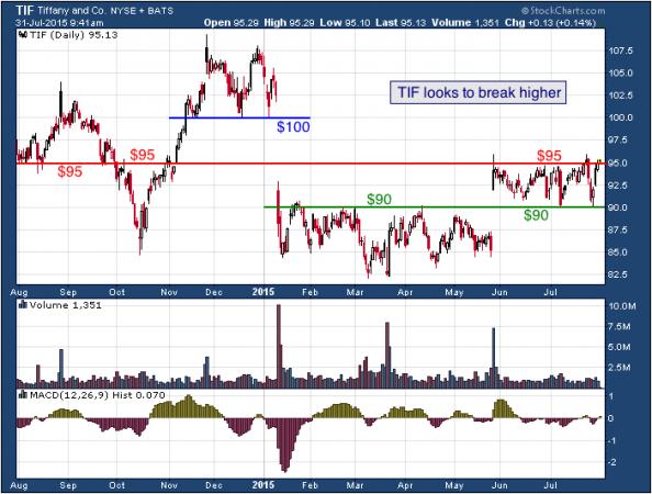1-year chart of Tiffany (NYSE: TIF)